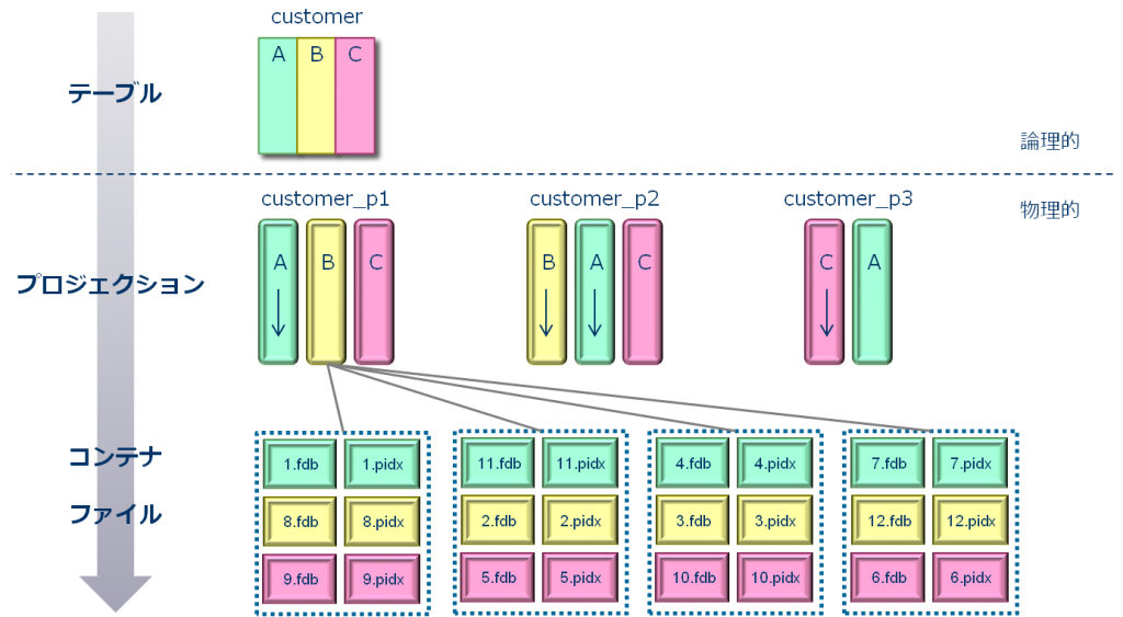 object-hierarchy