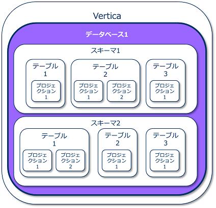 データベースオブジェクトの概要(データベース)