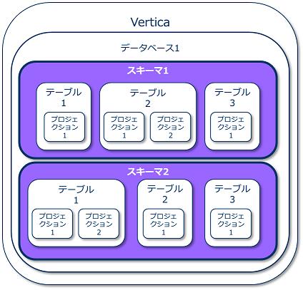 データベースオブジェクトの概要(スキーマ)