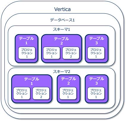 データベースオブジェクトの概要(テーブル)