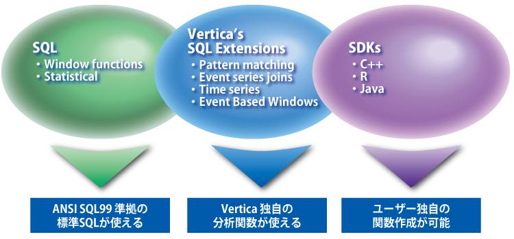標準SQLで高度な分析環境を提供