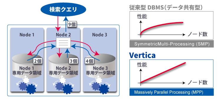 高い同時実行性を実現する真のMPPアーキテクチャ