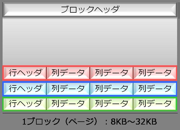 汎用データベースのデータ格納イメージ