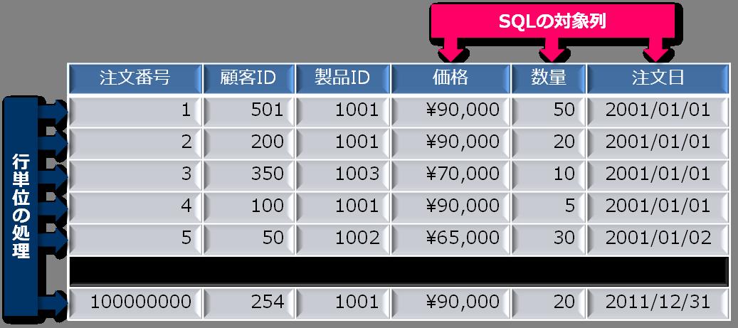 汎用データベースの表走査