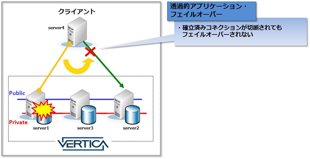 図3_透過的アプリケーションフェイルオーバーイメージ図