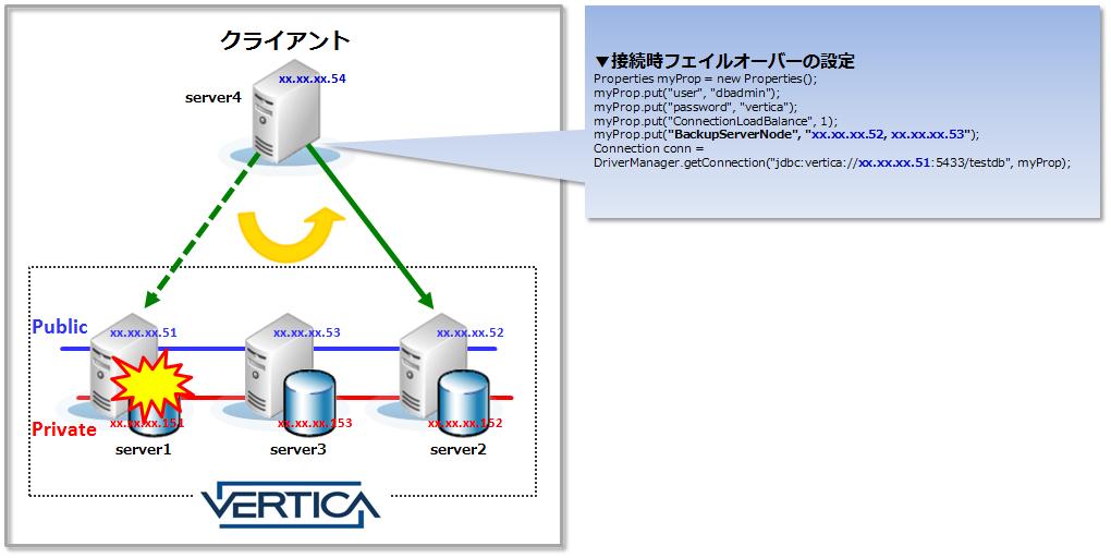 図2_接続時フェイルオーバー設定方法