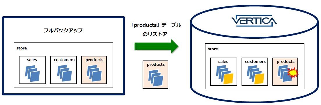 オブジェクト指定のリストア_4