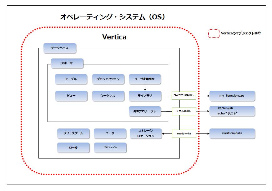 Verticaのオブジェクト構造