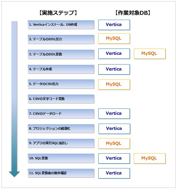 MySQLからの移行ステップ