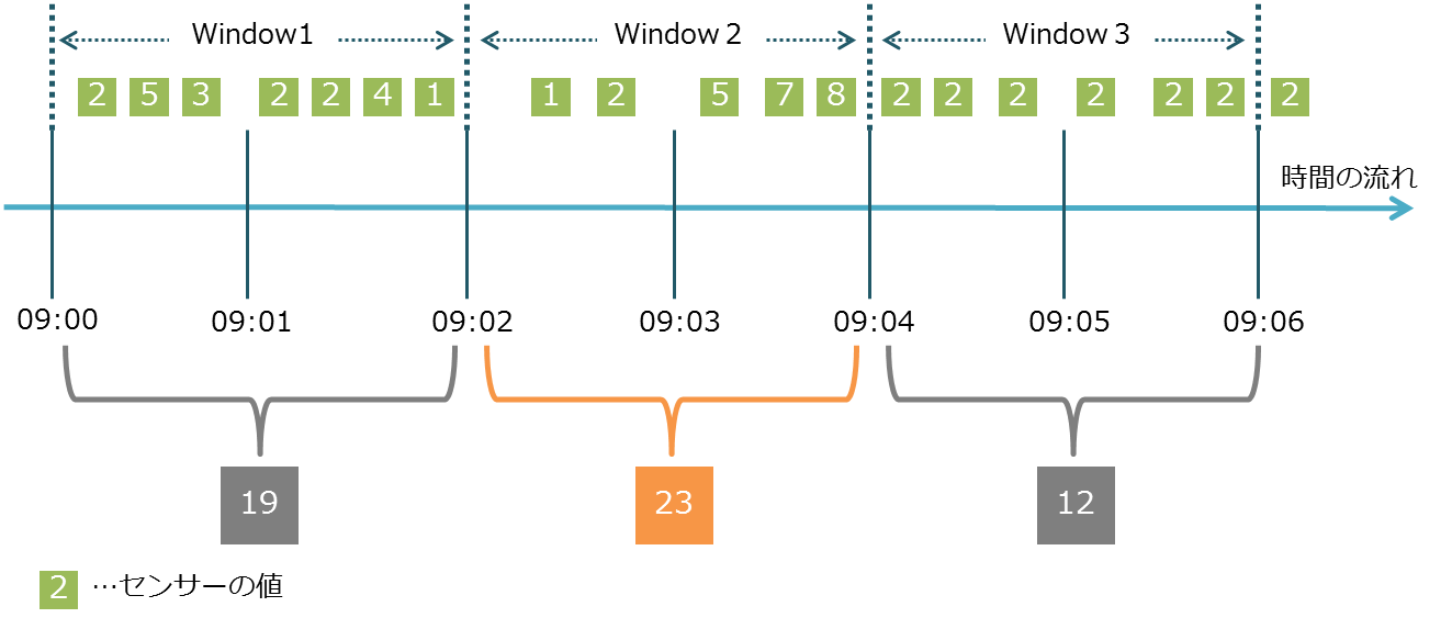 Windows処理イメージ